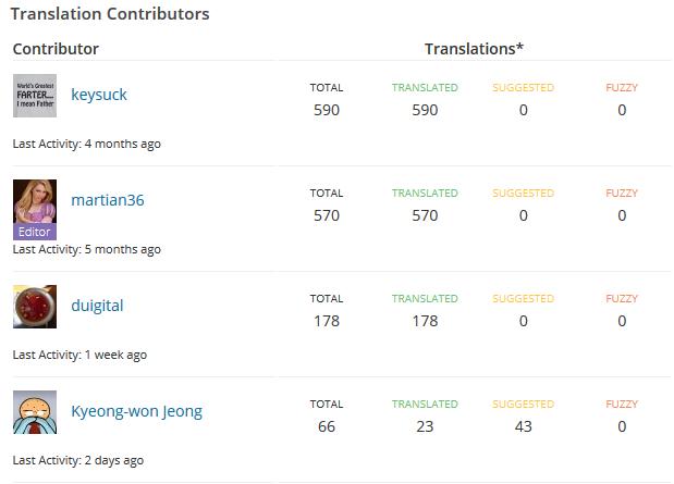 워드프레스 5.0 한국어 번역 기여자